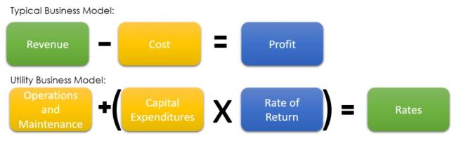utility business model