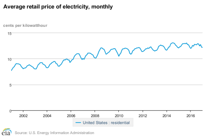 Average_retail_price_of_electricity_monthly